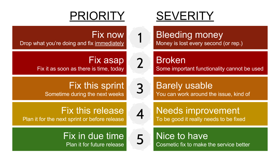 priority and severity levels