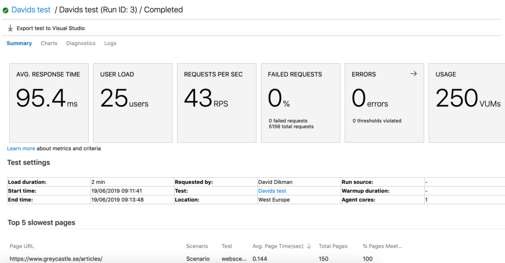 Example of load test report from URL based tests